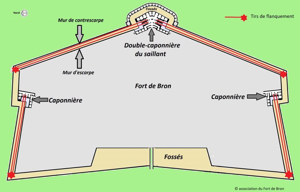 Disposition des caponnières dans le Fort de Bron