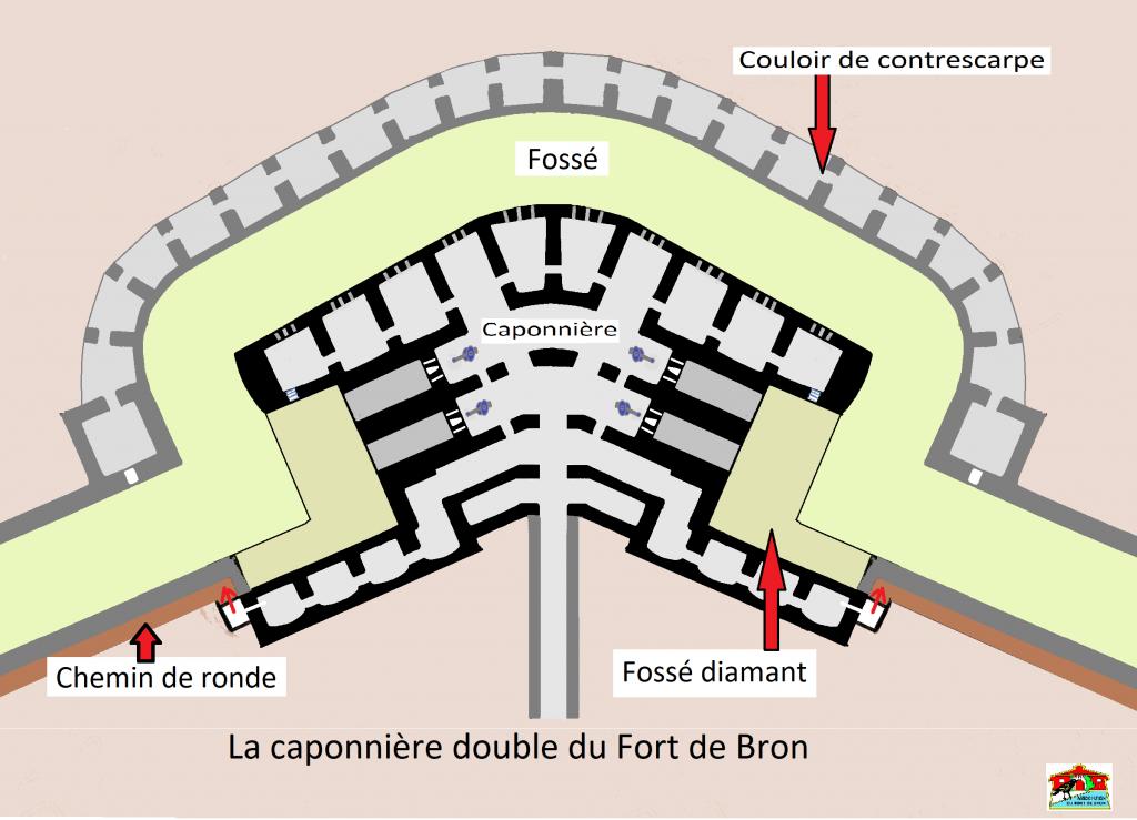 Plan de la caponnière double et emplacement des bouches à feu.